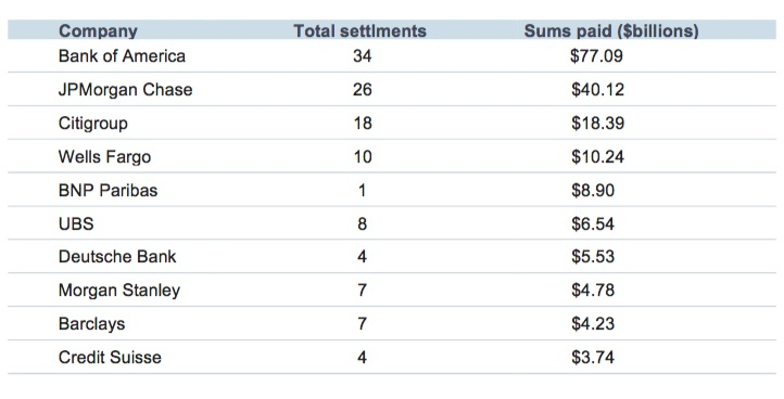 A look at the 10 banks hit hardest by settlements as of October 2015. Source: Keffe, Bruyette & Woods Since this tabled was compiled there have been additional actions, notably a $5.1 billion settlement agreed by  Goldman Sachs  with the U.S. Justice Department in April, 2016.