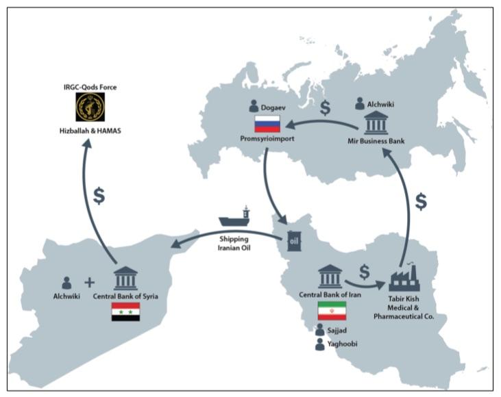 Treasury Sanctions Diagram.jpg