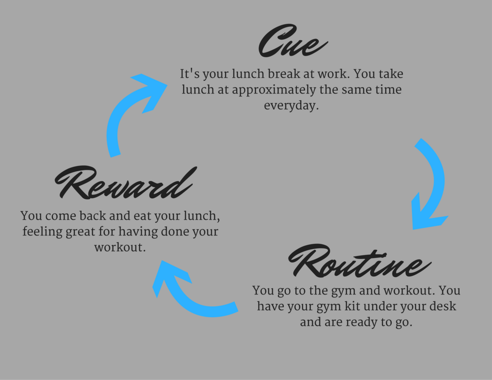 Lift Learn Grow - How to make habits stick - Training