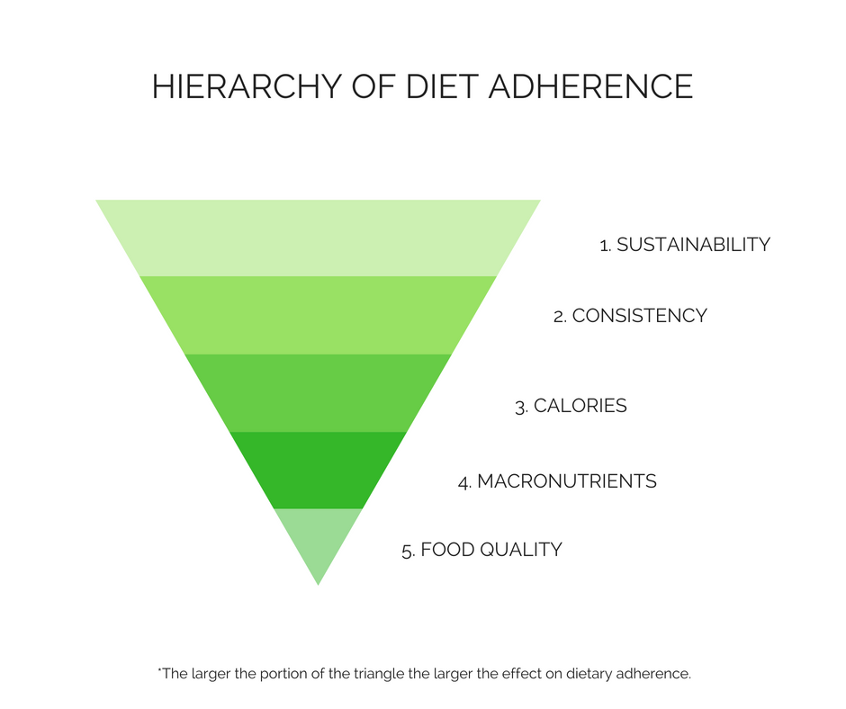 Hierarchy of diet adhereance needs