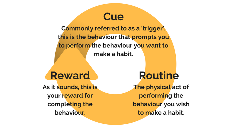 How to set up your new habit and stick to it