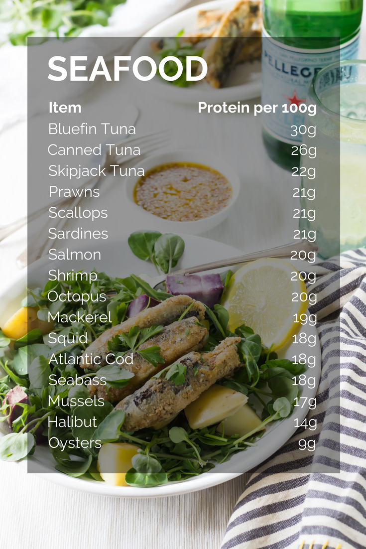 Protein In Seafood