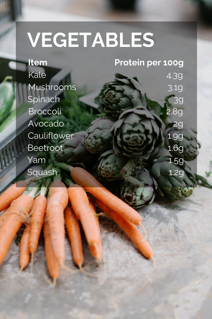 Protein In Vegetables