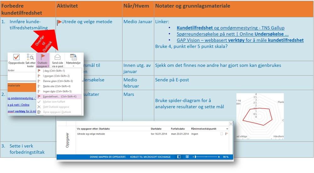 Eksempel på aktviitetsplan med overføring av oppgaver til Outlook