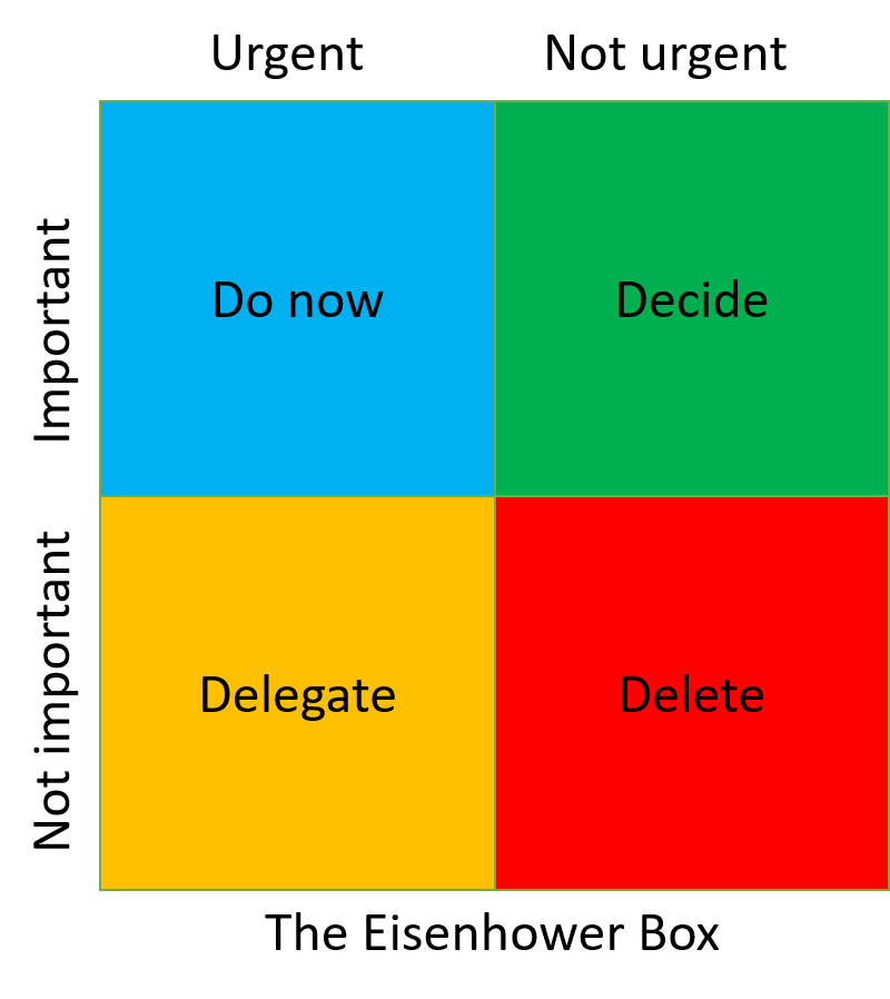 The Eisenhower box illustrasjon med 4 kvadranter: Do now, Delegate, Delete, Decide