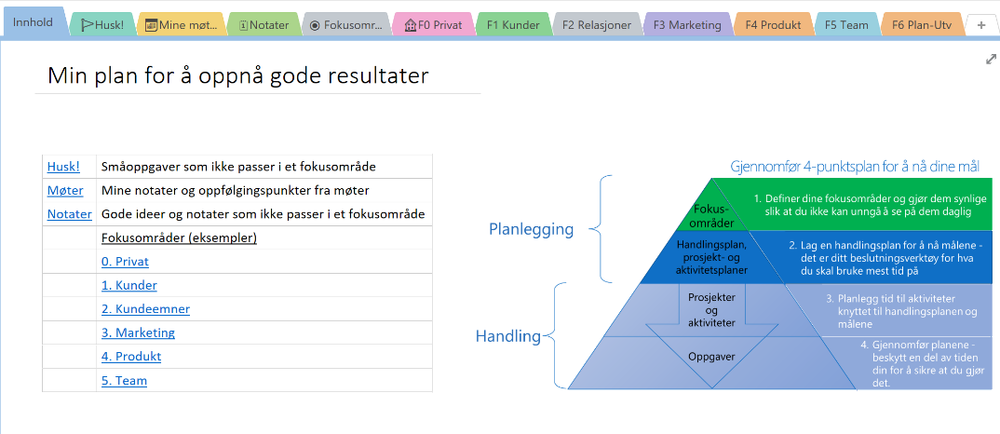 Eksempel på hvordan din plan kan se ut i OneNote som resultat fra workshop