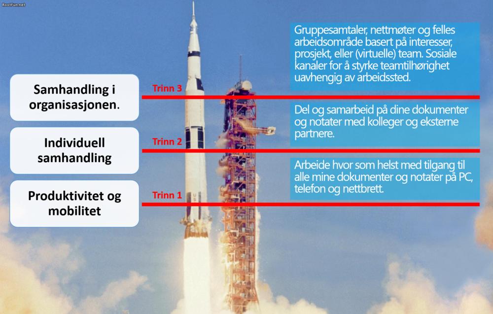 Bildet illustrerer miulighetene i Office 365 som en tretrinns rakett