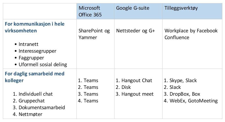 Sammenligning av verktøy for kommunikasjon og samarbeid. Merk at G+, eller Google+ som nevnt over er bedriftsutgaven, ikke forbrukerutgaven der det er avdekket sikkerhetsproblemer nylig. G+ finnes i både forbruker-, og i en lukket bedriftsversjon tilsvarende Facebook og Workplace by Facebook.