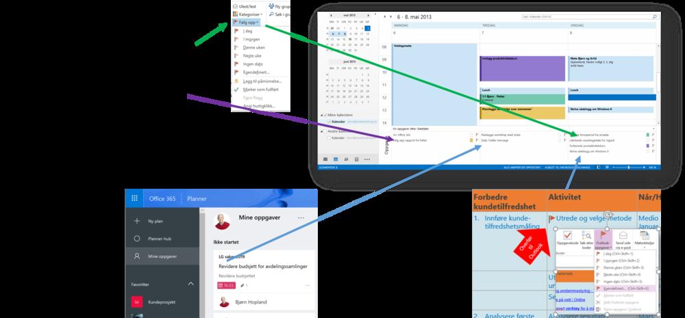 Illustrasjon viser skjermbilder fra Outlook, Planner og ONeNOte og hvordan man overfører alle oppgaver til Outlook