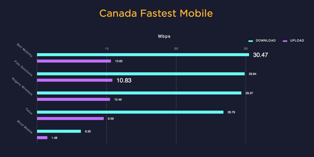 Curtesy of   Speedtest.net