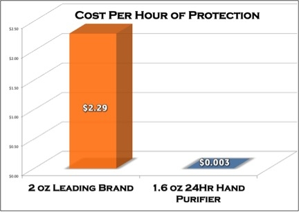 24hr chart pic cost per hr.jpg