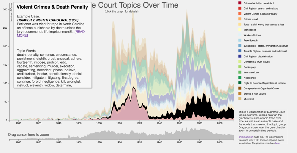 First, let's look at a topic for the entire history of the court. For instance, see how cases related to violent crimes and the death penalty just exploded between 1970 - 1990. There are many conclusions you can draw as to what was happening in our country during this time period from seeing this trend.