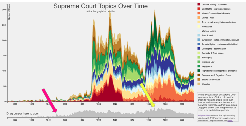 The last thing I'd like to point out is for you to choose your own adventure. I've pointed out two peaks in the number of cases in a given year. The first peak is 1850. The second peak is the greatest number of cases in the entire court history: 1967. Go and explore these years and learn what kinds of things were happening in American history!