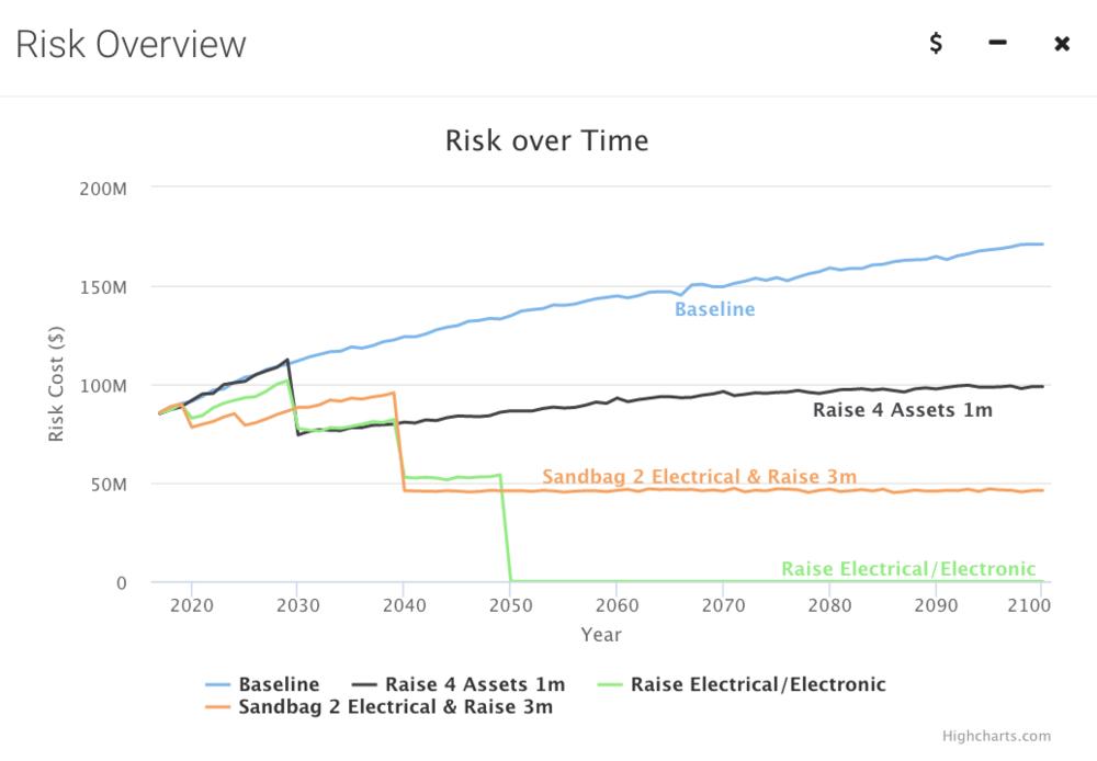 XDI Risk Cost 2.png