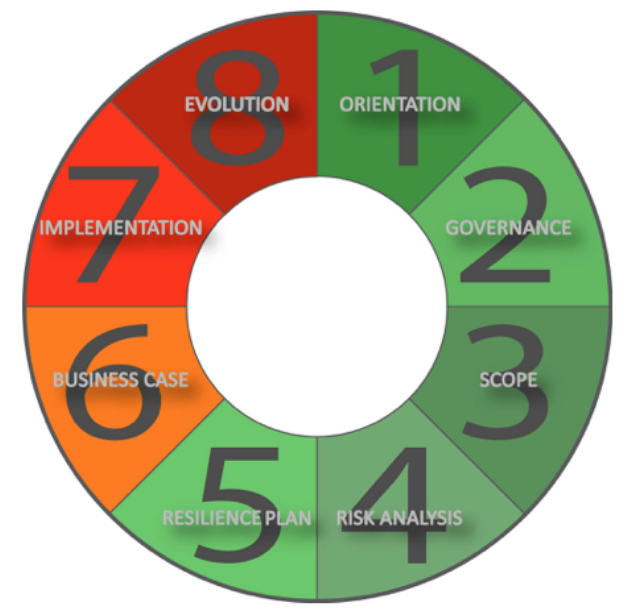 XDI governance wheel