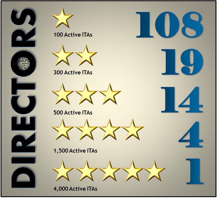 Director-numbers.jpg