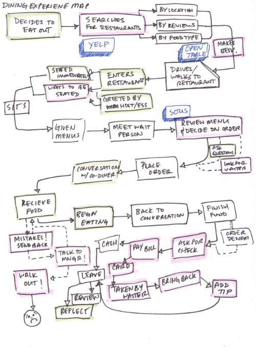 Dining Experience Flow Sketch - Click for detail