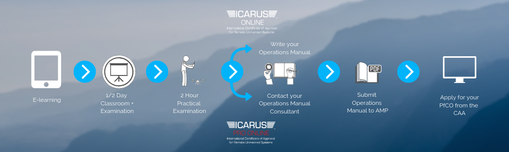 ICARUS Online Journey.png