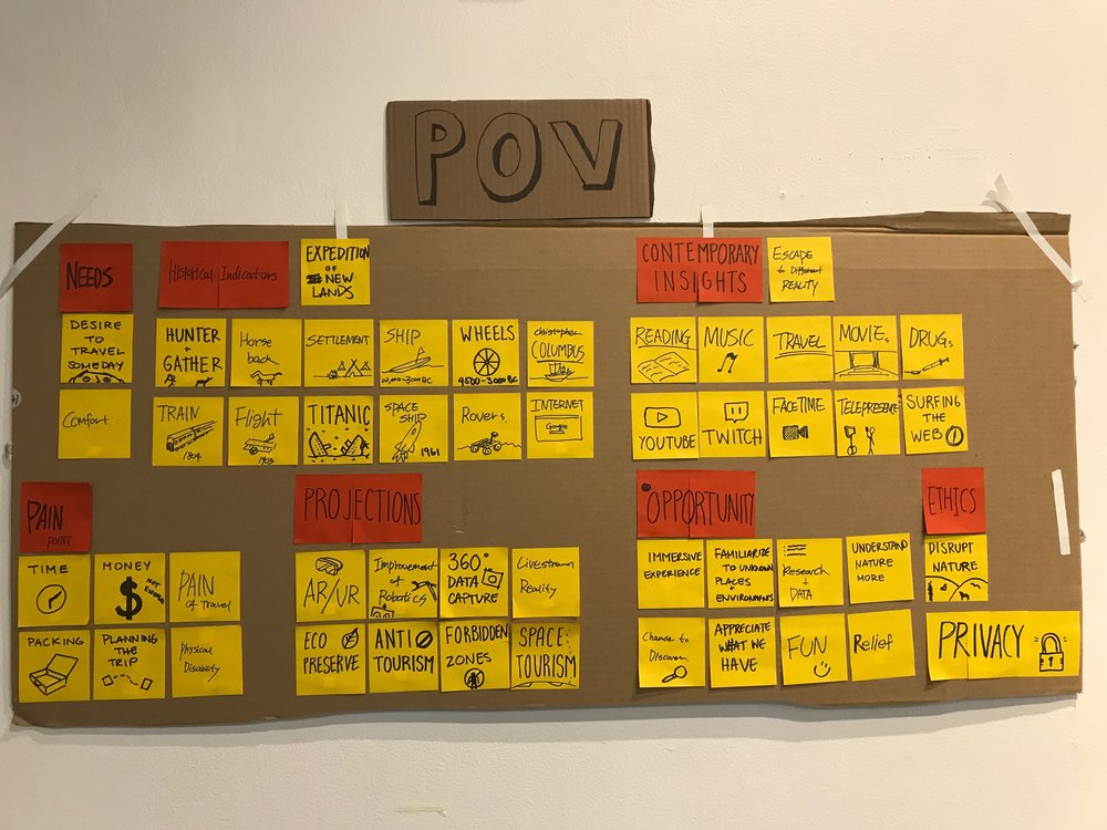 Point of view: needs, historical indicators, contemporary insights, pain points, projections, opportunity spaces, and ethics. These were all considered as guidelines for the project.