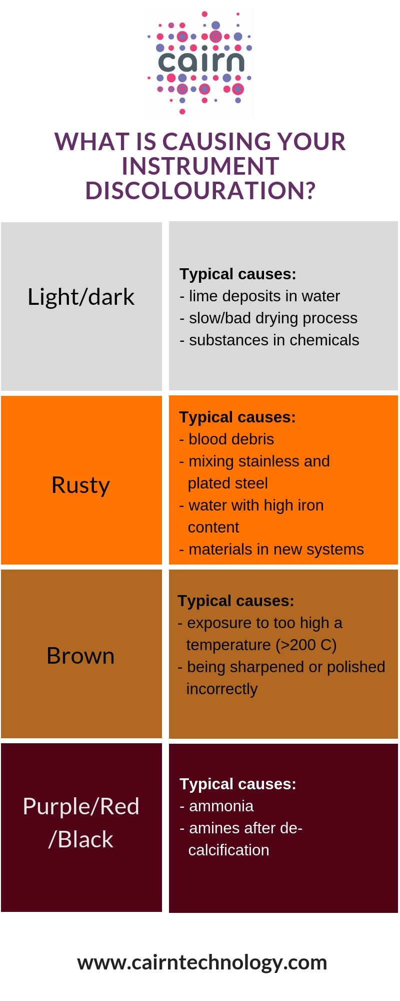 Instrument discolouration guide infographic (1).jpg