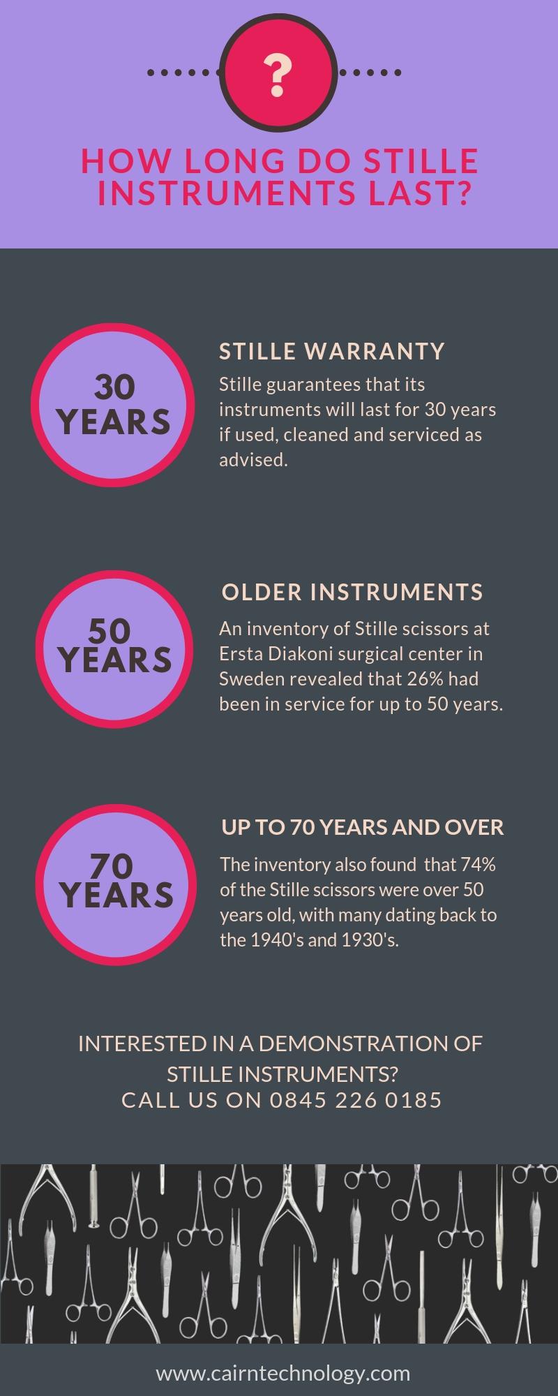 Instrument longevity.jpg