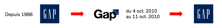GAP customers thought that the redesign of the logo suggested that the brand was becoming ordinary, of poor quality and lacking in taste.
