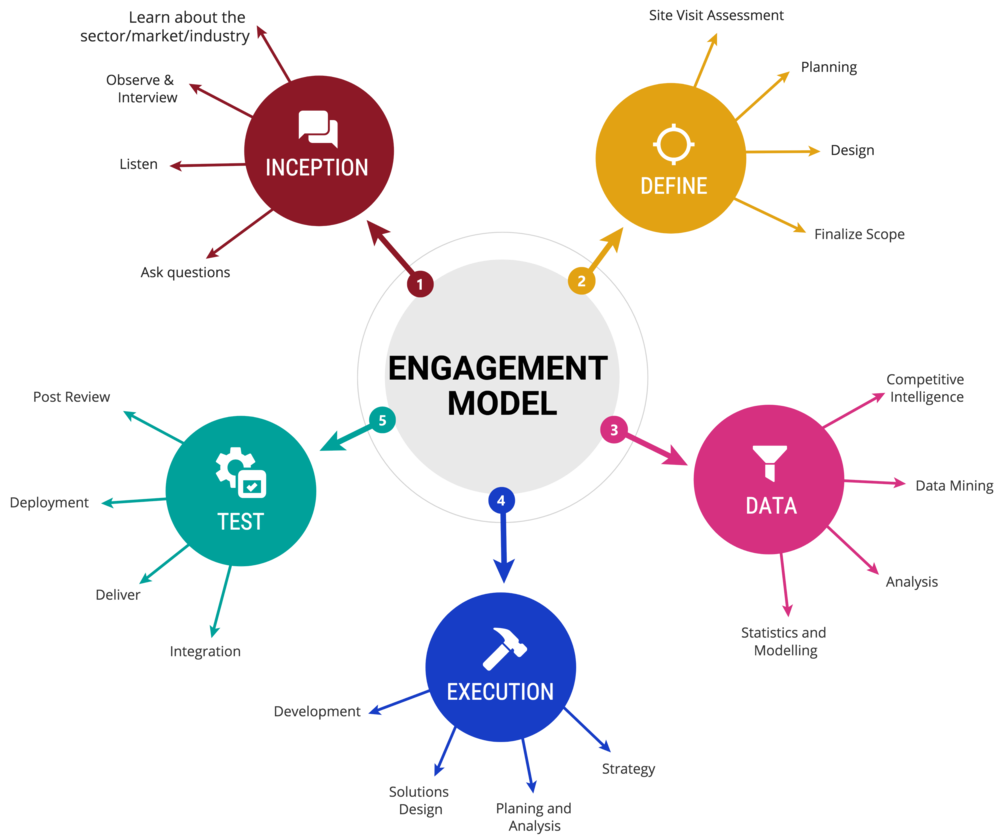 engagement model.png