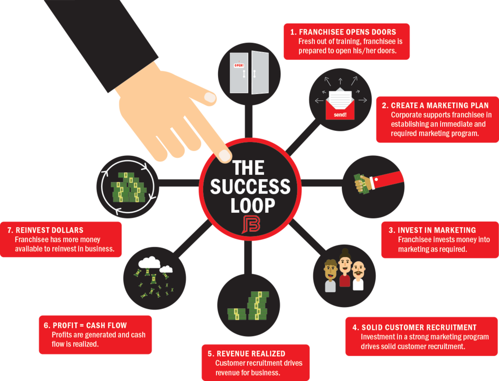 Buzz Franchise Brands - Our Approach - Success Loop