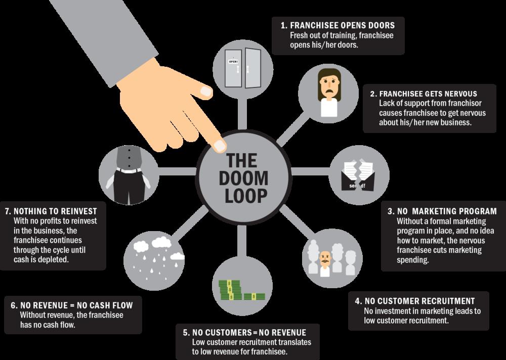 Buzz Franchise Brands - Typical Franchisor - Doom Loop