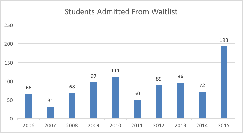 Waitlist Admitted