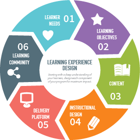 At  Open Classroom Consulting , we envision six phases of learning experience design.