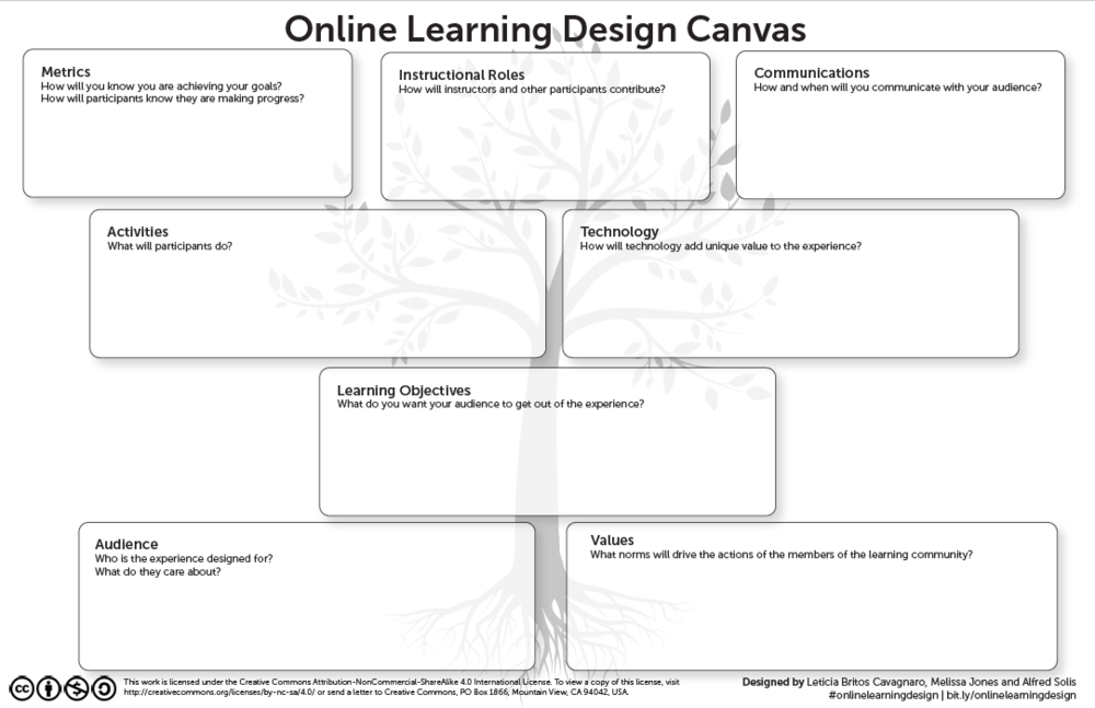 The  Online Learning Design Canvas  from the  Designing Better Online Learning Experiences  Toolkit  provides an easy to to explore these questions on your own, or with your team.