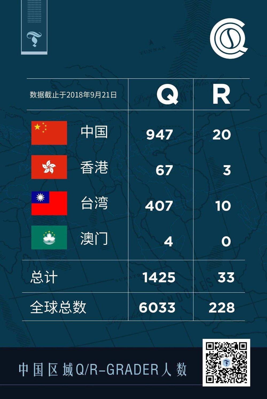 Q 和 R Grader 人数 - 中国地区对比图