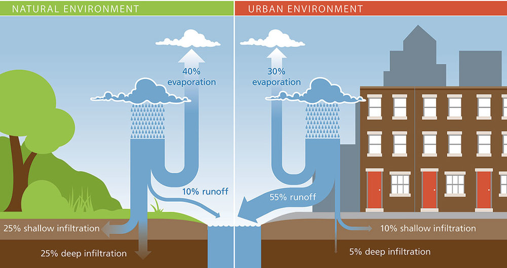 Natural versus urban hydrologic cycles. Source: City of Philadelphia, www.phila.gov