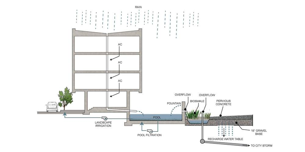This diagram shows how rainwater from the roof of the Bioinnovation Center in New Orleans that Eskew+Dumez+Ripple designed works. Source: Eskew+Dumez+Ripple