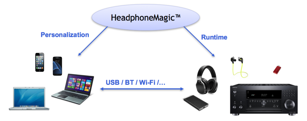 Headphone Magic is personalized, customizable, and you can use it with any device