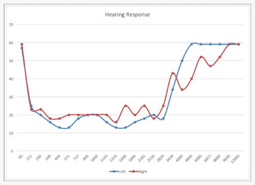 Headphone Magic measures your hearing and accurately shows you what you are missing out on. Left and right signals are taken into account separately.
