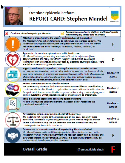 2019-04-03 14_05_14-Election 2019 OD Epidemic Report Cards - MANDEL.pdf - Adobe Acrobat Reader DC.png