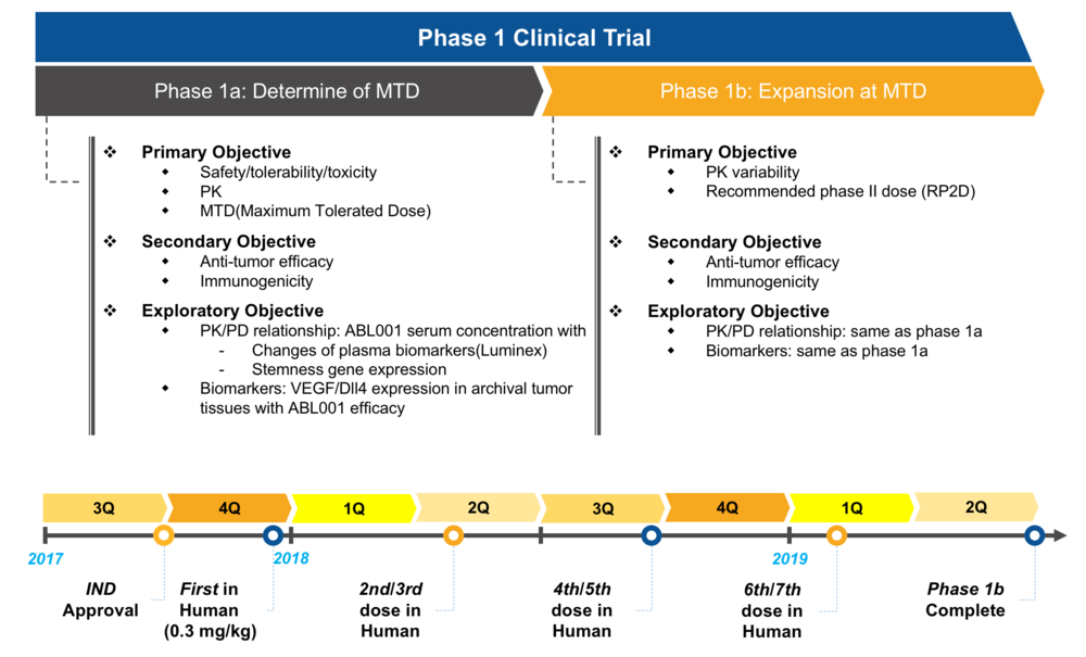 pipeline-abl001.clinicalTrial.png