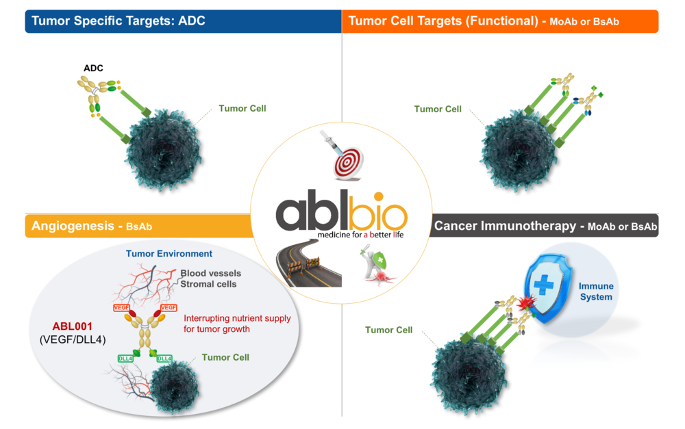 oncology strategy
