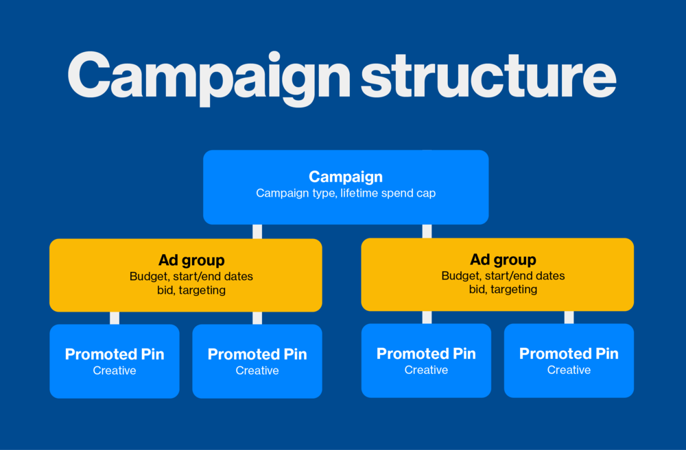 ad-groups-campaign-structure-final_copy_0.png