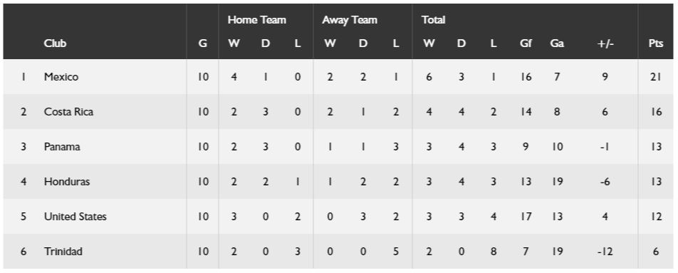 Final CONCACAF Hexagonal Standings