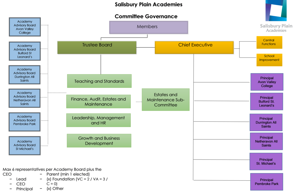 SPA Committee Governance Structure Dec 18 IMAGE.png