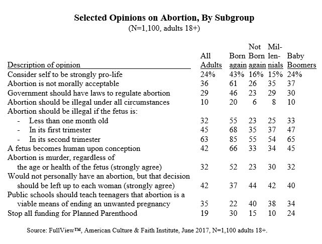 Selected Opinion on Abortion.jpg