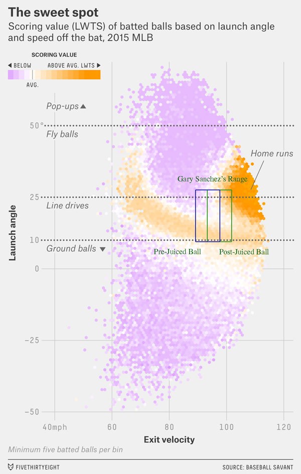 Sanchez's batted ball profile overlaid on graph by FiveThirtyEight's Rob Arthur.