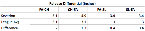 Per Baseball Prospectus, this stat measures the average variation of a pitcher's release point (in inches) of a pitch pair. The smaller the better, as it is tougher to decipher the difference between pitches with smaller variation. (FA=Fastball, CH=Changeup, SL=Slider)