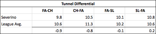 Per Baseball Prospectus, this stat measures the average variation of a pitcher's tunnel point (in inches) of a pitch pair. The tunnel point is when the batter must decide whether or not to swing. The closer the better, particularly if there is significant break differential after the tunnel point.