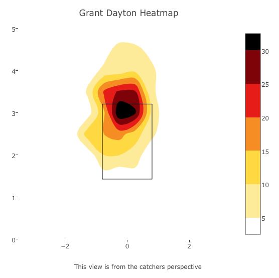 Chart via Baseball Savant