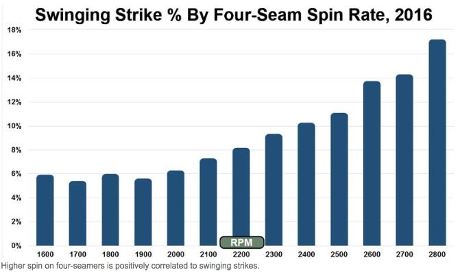 Chart via MLB.com