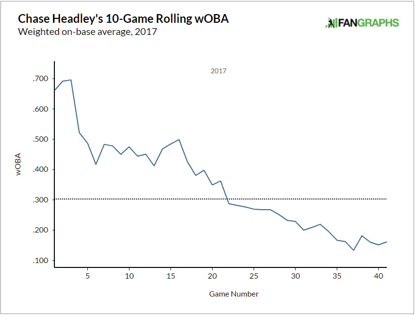 Source: Fangraphs
